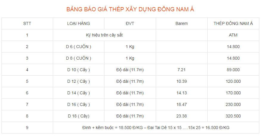 bang-gia-sat-dong-nam-a