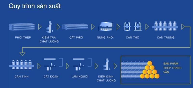 quy trình sản xuất thép việt úc, tối ưu tạo ra chất lượng thép tốt nhất